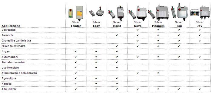 applicazioni radiocomandi indutriali